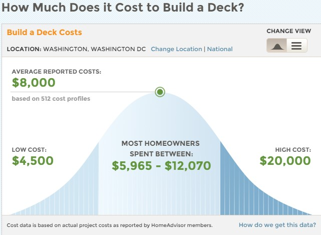 Washington dc remodeling trends smart house remodeling for Average cost to build an a frame house