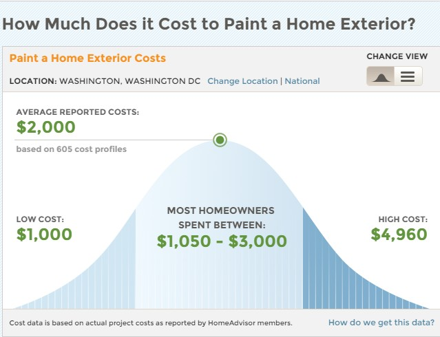 How much does it cost to paint a house washington dc for How much does it cost to have a house painted