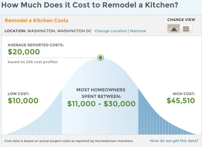 Washington Dc Metro Area Remodeling Trends Smart House