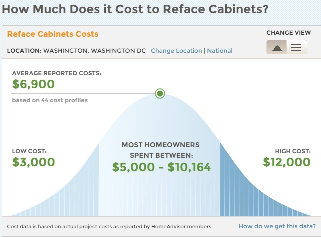 Homeadvisor How Much Does It Cost To Reface Cabinets