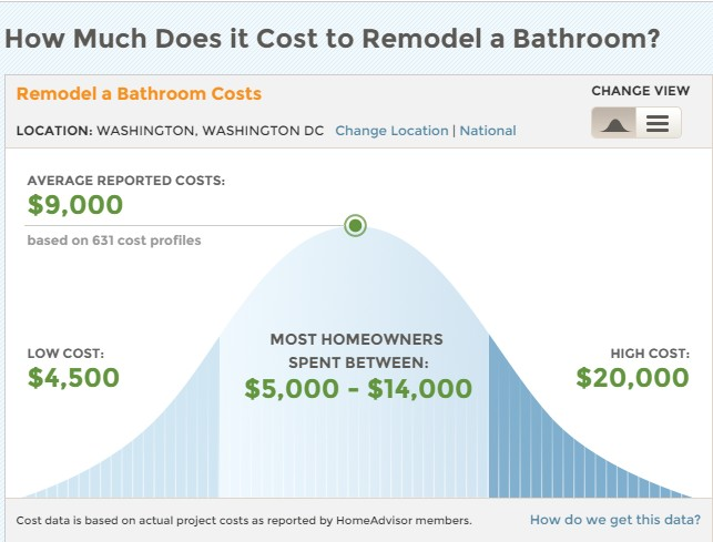 How Much It Cost To Renovate A House 28 Images How
